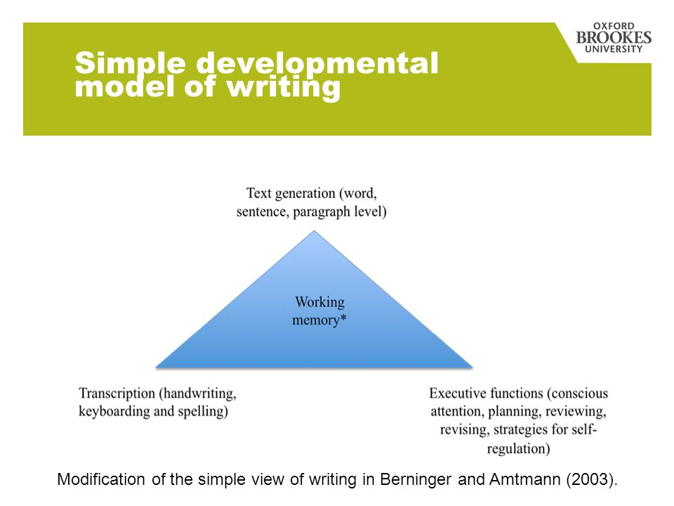 Simple developmental model of writing Modification of the simple view of writing in Berninger and Amtmann (2003).