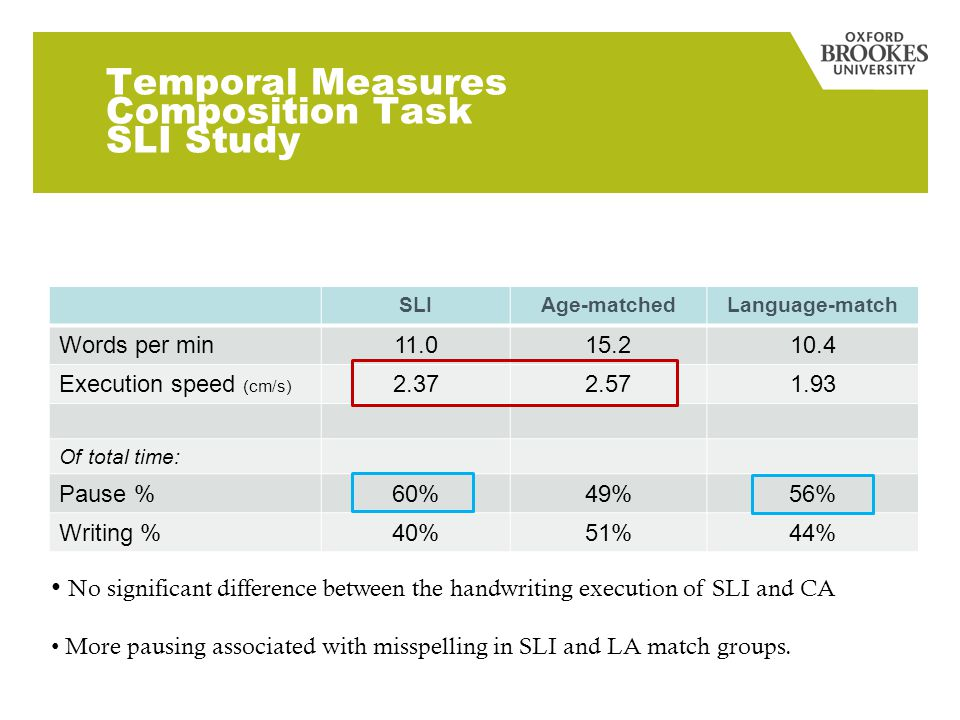 Temporal Measures Composition Task SLI Study No significant difference between the handwriting execution of SLI and CA More pausing associated with misspelling in SLI and LA match groups.
