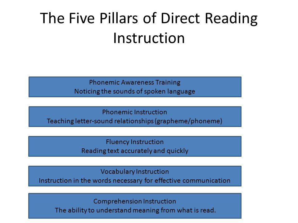 The Five Pillars of Direct Reading Instruction Phonemic Awareness Training Noticing the sounds of spoken language Phonemic Instruction Teaching letter-sound relationships (grapheme/phoneme) Fluency Instruction Reading text accurately and quickly Vocabulary Instruction Instruction in the words necessary for effective communication Comprehension Instruction The ability to understand meaning from what is read.
