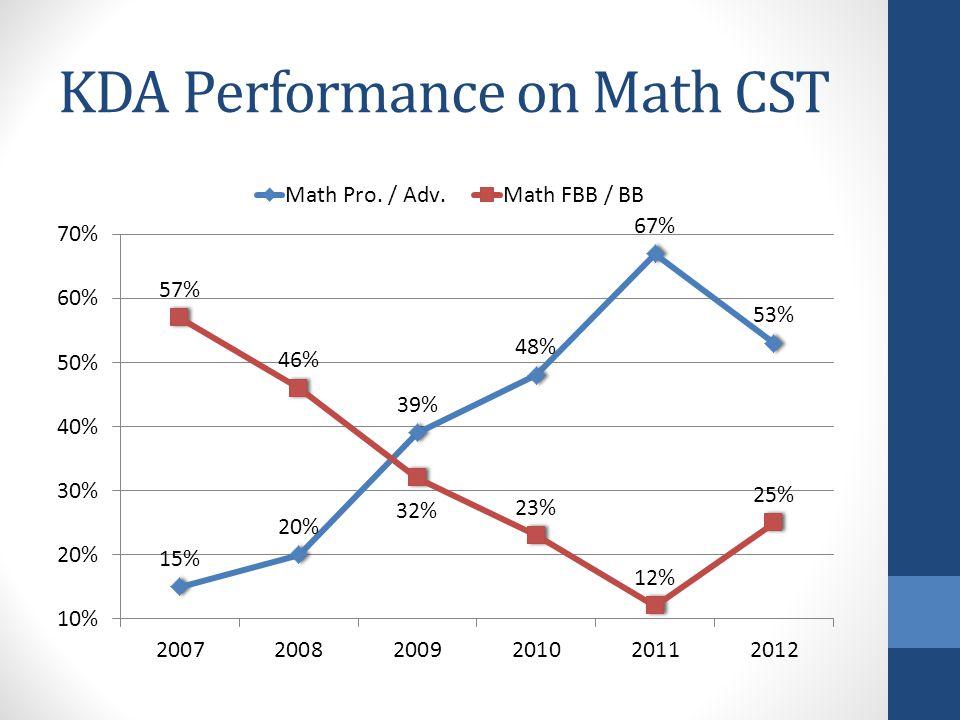 KDA Performance on Math CST