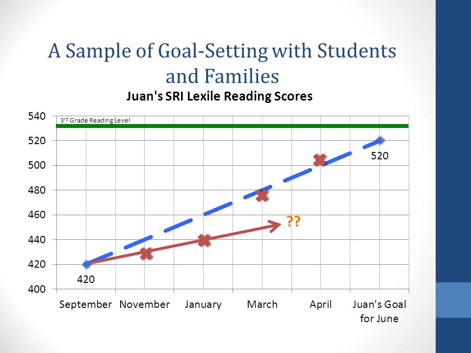 A Sample of Goal-Setting with Students and Families
