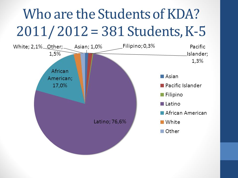 Who are the Students of KDA 2011/ 2012 = 381 Students, K-5