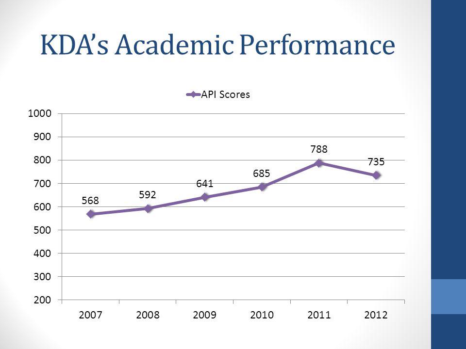 KDA's Academic Performance