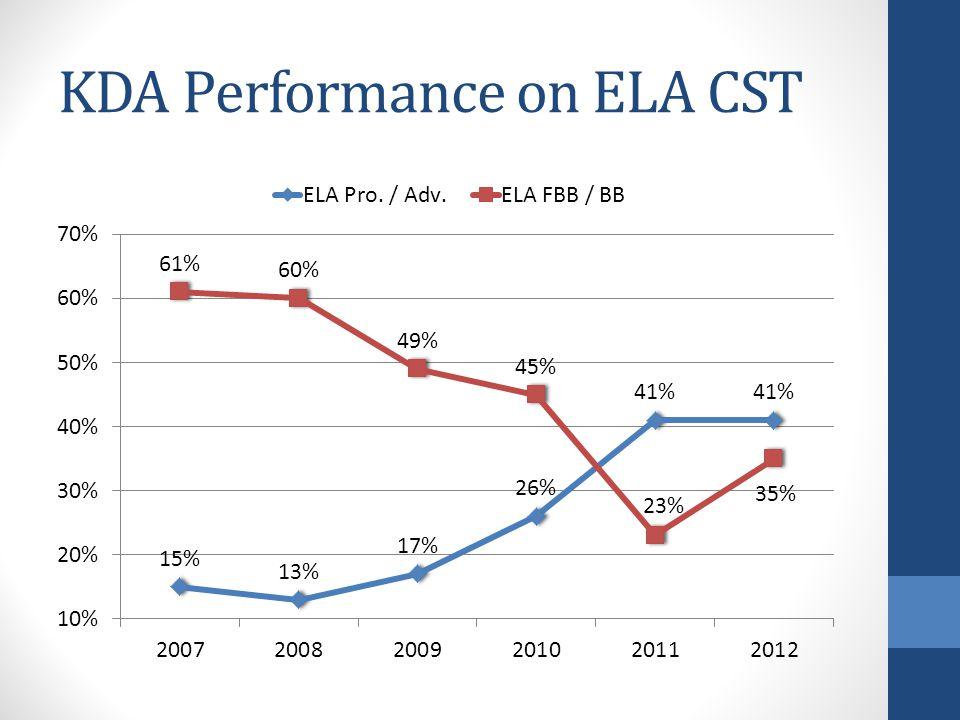 KDA Performance on ELA CST