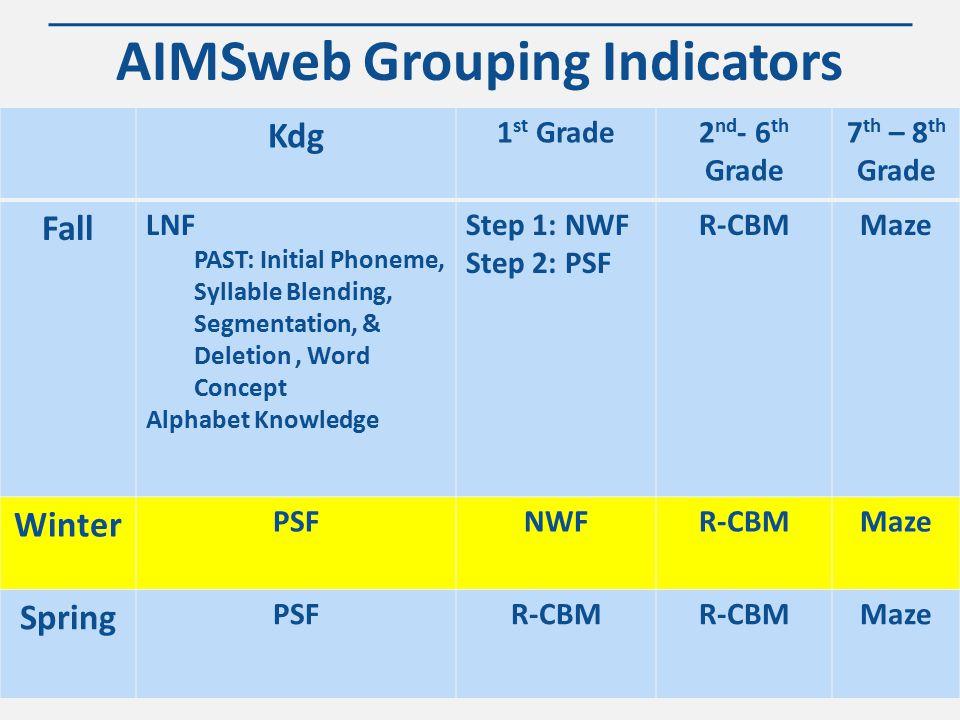WWW.KANSASMTSS.ORG Grouping Worksheet