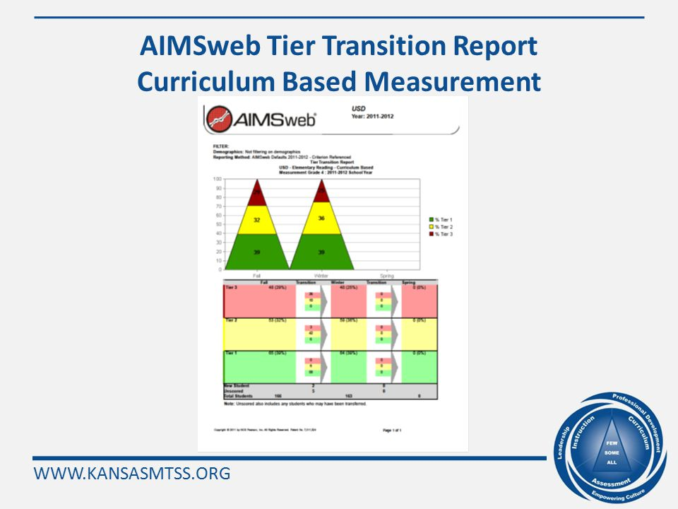 WWW.KANSASMTSS.ORG Progress Monitoring Does Matter Students whose teachers progress monitor regularly and use the data to make instructional decisions show more academic progress than students whose teachers do not progress monitor.