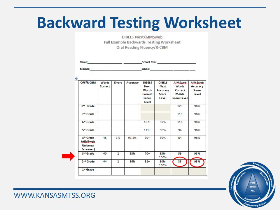WWW.KANSASMTSS.ORG Activity: Determining Instructional Level by Backward Testing Step 1: Locate the Fall Example Backwards Testing Worksheet Step 2: L