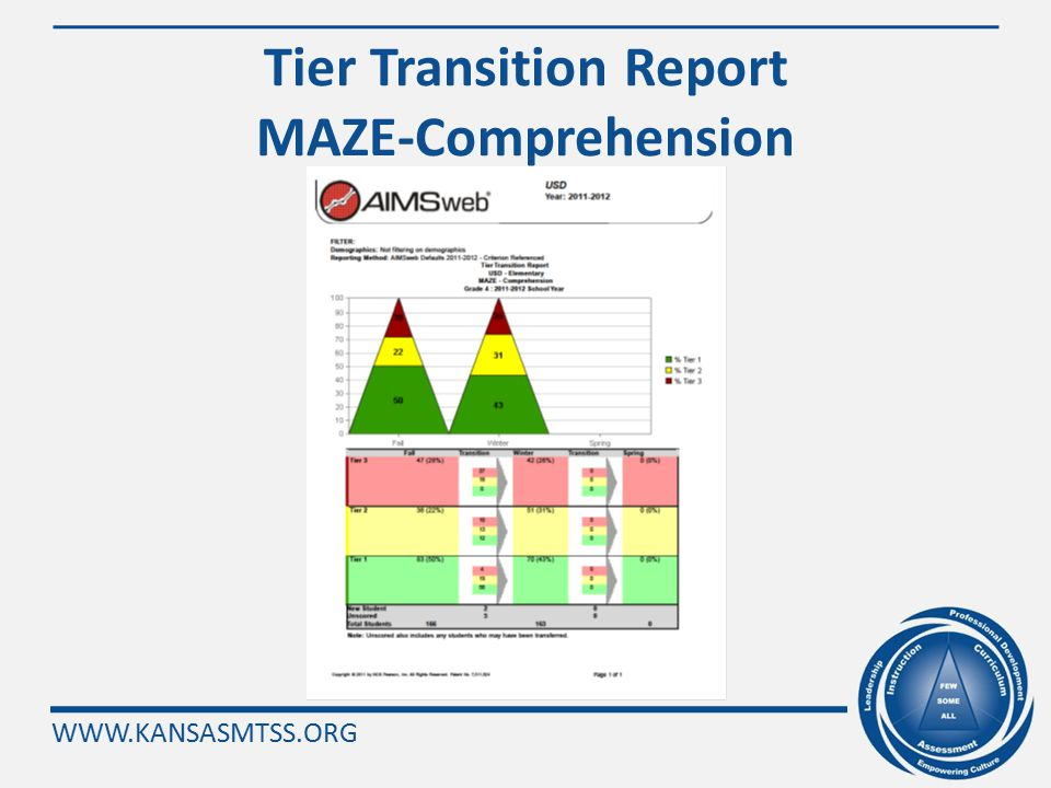 WWW.KANSASMTSS.ORG AIMSweb Tier Transition Report Curriculum Based Measurement