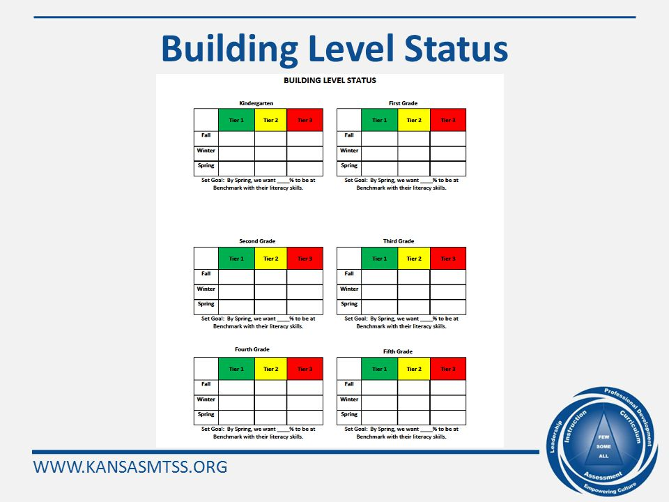 WWW.KANSASMTSS.ORG Research-Based Practices Regarding Intervention Effectiveness InstructionCurriculum Fidelity of Instruction Modeling and guided practice prior to independent practice (I Do, We Do, You Do) Explicit Teaching Opportunities to respond Sufficient questioning, check for understandings Sufficient practice Appropriate match between learner and intervention Appropriate rate of progress to reach goal Instructional focus based on diagnostic process Variety of Interests Teaches skills to mastery Appropriate independent work activities SettingIndividual Classroom routines/behavior management support learning Appropriate person teaching the intervention group Transitions are short and brief Academic learning time is high Motivation Task persistence Attendance Pattern of performance errors reflect skill deficits Commitment to school