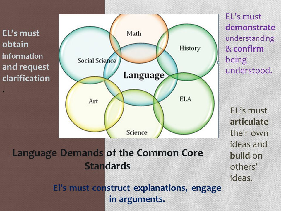 Language Demands of the Common Core Standards El's must construct explanations, engage in arguments.