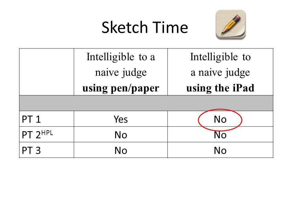 Sketch Time Intelligible to a naive judge using pen/paper Intelligible to a naive judge using the iPad PT 1YesNo PT 2 HPL No PT 3No