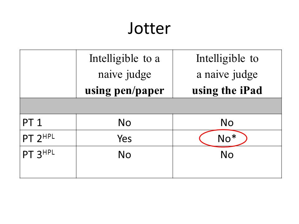 Jotter Intelligible to a naive judge using pen/paper Intelligible to a naive judge using the iPad PT 1No PT 2 HPL YesNo* PT 3 HPL No
