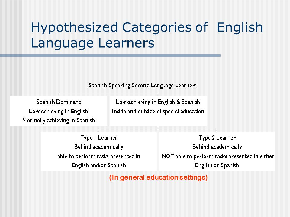 Hypothesized Categories of English Language Learners (In general education settings)