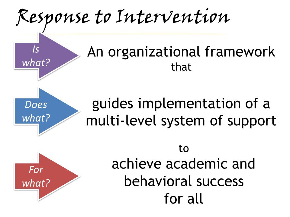Multi-Level System of Support Increasing Intensity Systematically providing differing levels of intensity of supports based upon student responsiveness to instruction and intervention