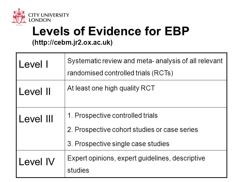 Levels of Evidence for EBP (http://cebm.jr2.ox.ac.uk) Level I Systematic review and meta- analysis of all relevant randomised controlled trials (RCTs) Level II At least one high quality RCT Level III 1.