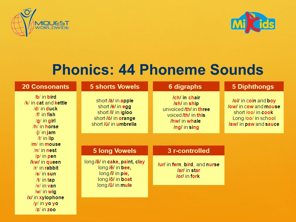 Phonics: 44 Phoneme Sounds /b/ in bird /k/ in cat and kettle /d/ in duck /f/ in fish /g/ in girl /h/ in horse /j/ in jam /l/ in lip /m/ in mouse /n/ in nest /p/ in pen /kw/ in queen /r/ in rabbit /s/ in sun /t/ in tap /v/ in van /w/ in wig /x/ in xylophone /y/ in yo yo /z/ in zoo 20 Consonants short /ă/ in apple short /ĕ/ in egg short /ĭ/ in igloo short /ŏ/ in orange short /ǔ/ in umbrella 5 shorts Vowels long /ā/ in cake, paint, clay long /ē/ in bee, long /ī/ in pie, long /ō/ in boat long /ū/ in mule 5 long Vowels /ur/ in fern, bird, and nurse /ar/ in star /or/ in fork 3 r-controlled /oi/ in coin and boy /ow/ in cow and mouse short /oo/ in cook Long /oo/ in school /aw/ in paw and sauce 5 Diphthongs /ch/ in chair /sh/ in ship unvoiced /th/ in three voiced /th/ in this /hw/ in whale /ng/ in sing 6 digraphs