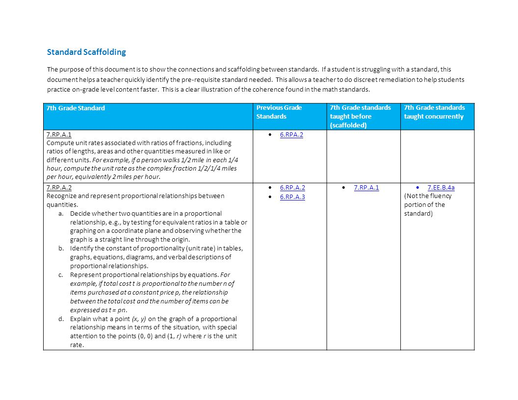 Standard Scaffolding The purpose of this document is to show the connections and scaffolding between standards. If a student is struggling with a stan