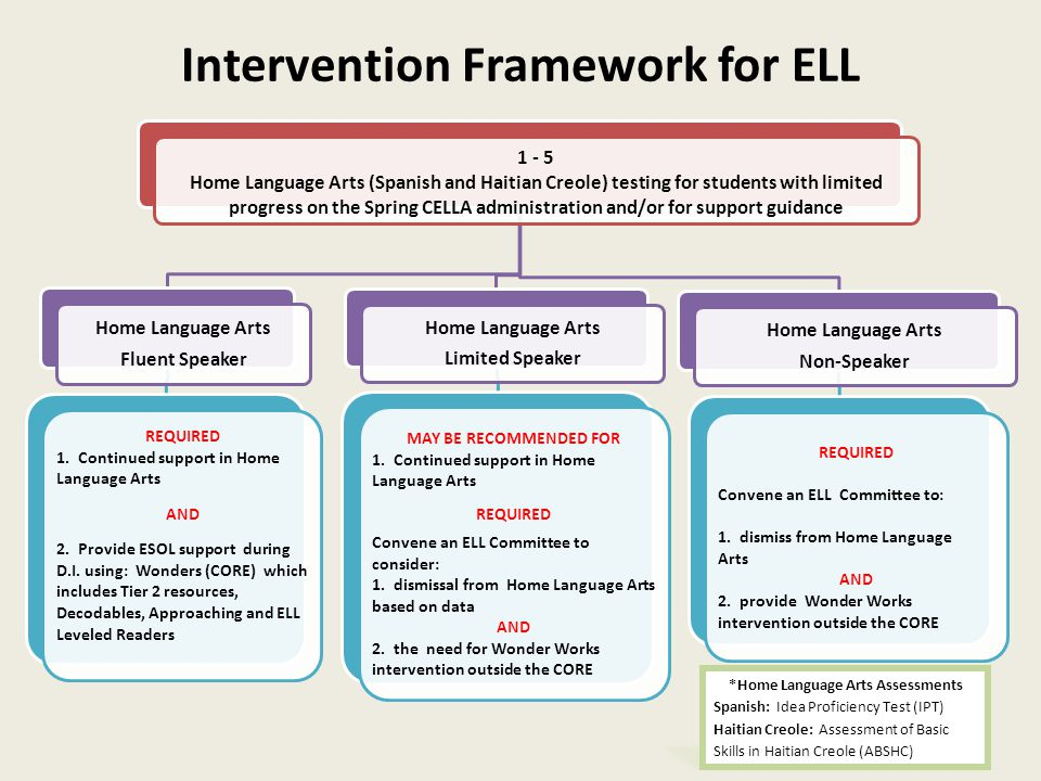 Intervention Framework for ELL 1 - 5 Home Language Arts (Spanish and Haitian Creole) testing for students with limited progress on the Spring CELLA ad