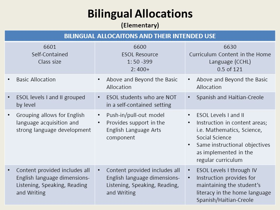 Bilingual Allocations (Elementary) BILINGUAL ALLOCAITONS AND THEIR INTENDED USE 6601 Self-Contained Class size 6600 ESOL Resource 1: 50 -399 2: 400+ 6