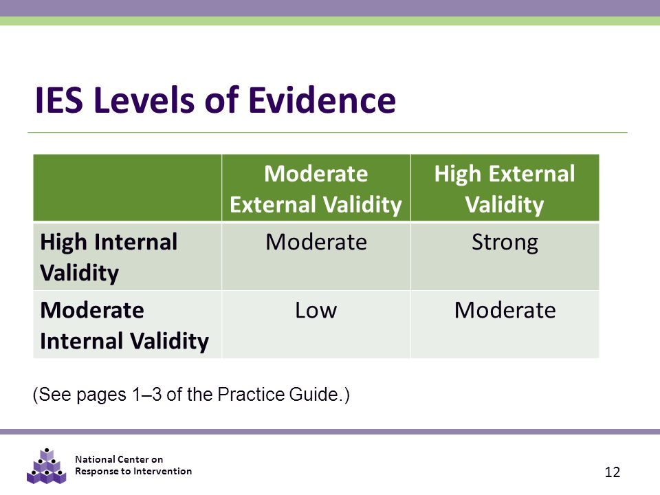 National Center on Response to Intervention IES Levels of Evidence 12 Moderate External Validity High External Validity High Internal Validity ModerateStrong Moderate Internal Validity LowModerate (See pages 1–3 of the Practice Guide.)