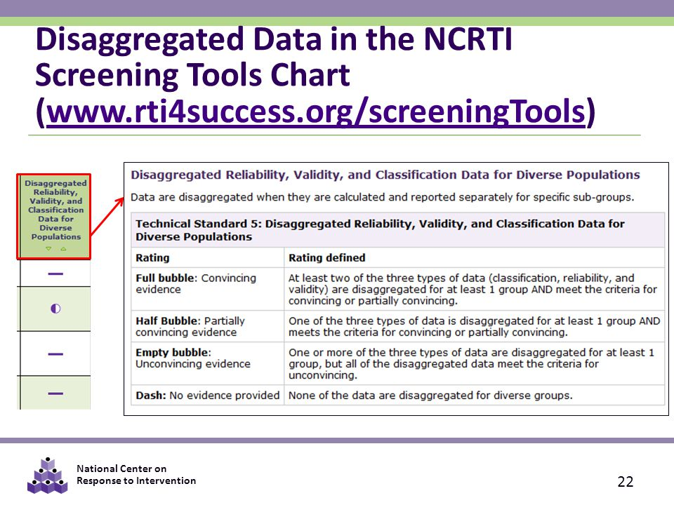 National Center on Response to Intervention Disaggregated Data in the NCRTI Screening Tools Chart (www.rti4success.org/screeningTools)www.rti4success.org/screeningTools 22