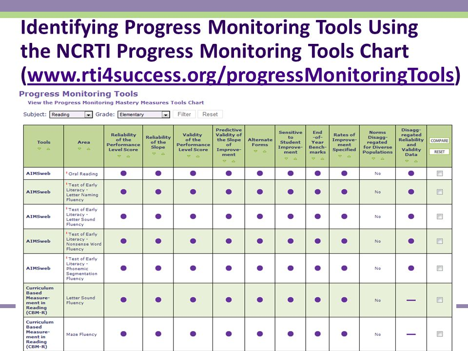 National Center on Response to Intervention Identifying Progress Monitoring Tools Using the NCRTI Progress Monitoring Tools Chart (www.rti4success.org/progressMonitoringTools)www.rti4success.org/progressMonitoringTools 25