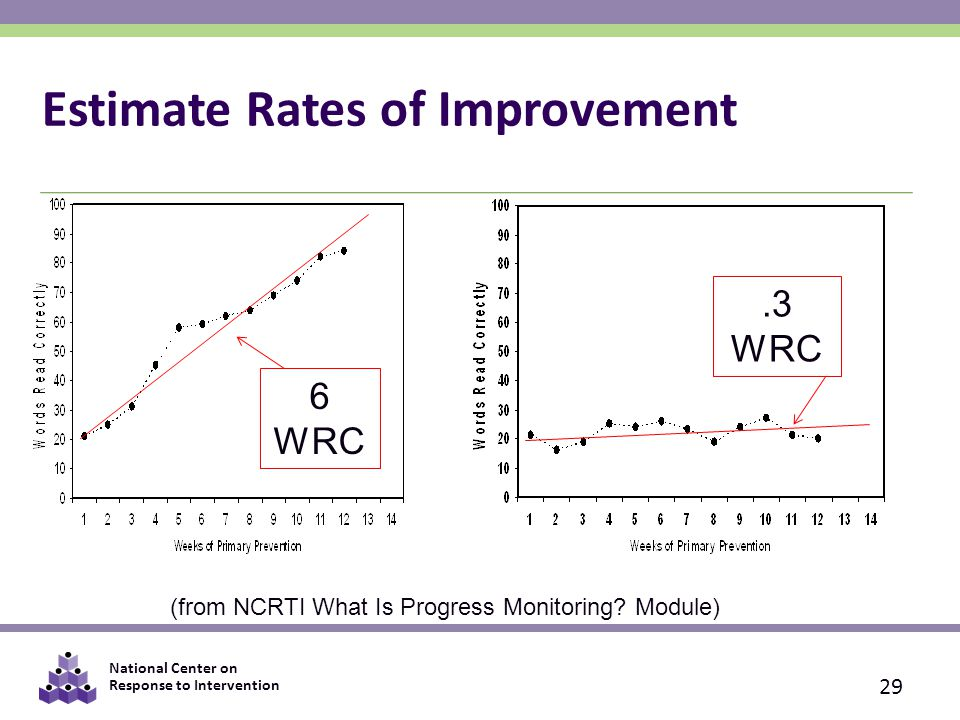 National Center on Response to Intervention Estimate Rates of Improvement 6 WRC.3 WRC 29 (from NCRTI What Is Progress Monitoring.