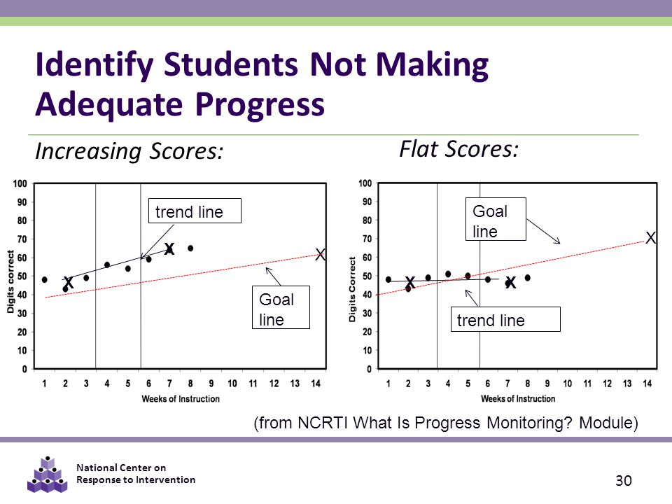 National Center on Response to Intervention Identify Students Not Making Adequate Progress Increasing Scores: X Goal line trend line X Goal line trend line Flat Scores: X X X 30 (from NCRTI What Is Progress Monitoring.