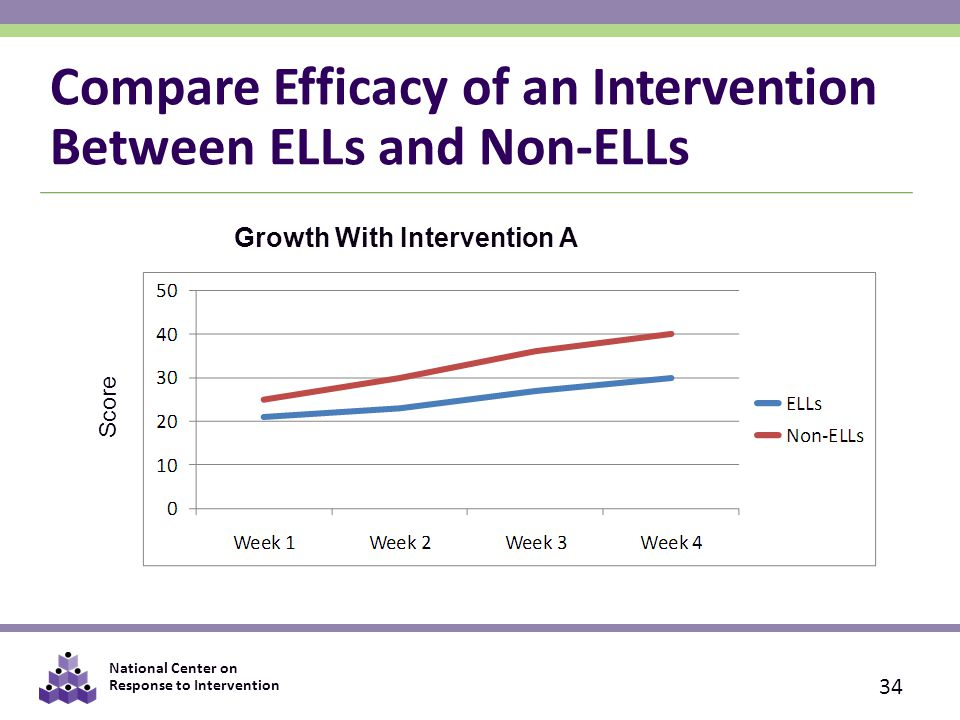 National Center on Response to Intervention Compare Efficacy of an Intervention Between ELLs and Non-ELLs 34 Growth With Intervention A Score