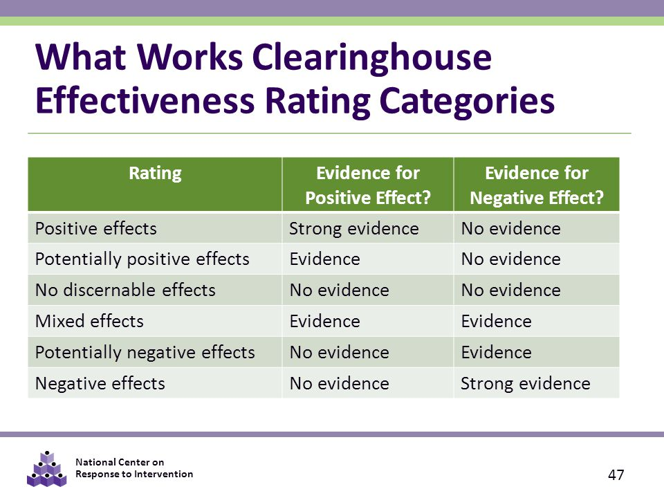 National Center on Response to Intervention What Works Clearinghouse Effectiveness Rating Categories RatingEvidence for Positive Effect.