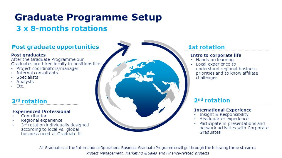 Graduate Programme Setup Intro to corporate life Hands-on learning Local experience to understand regional business priorities and to know affiliate c