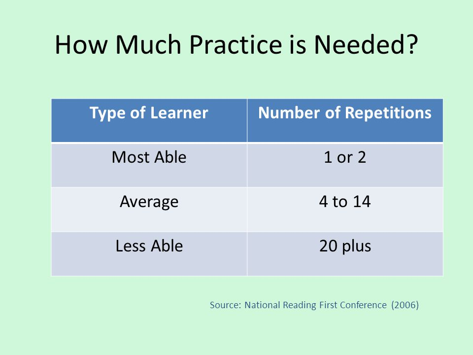 How Much Practice is Needed? Type of LearnerNumber of Repetitions Most Able1 or 2 Average4 to 14 Less Able20 plus Source: National Reading First Confe