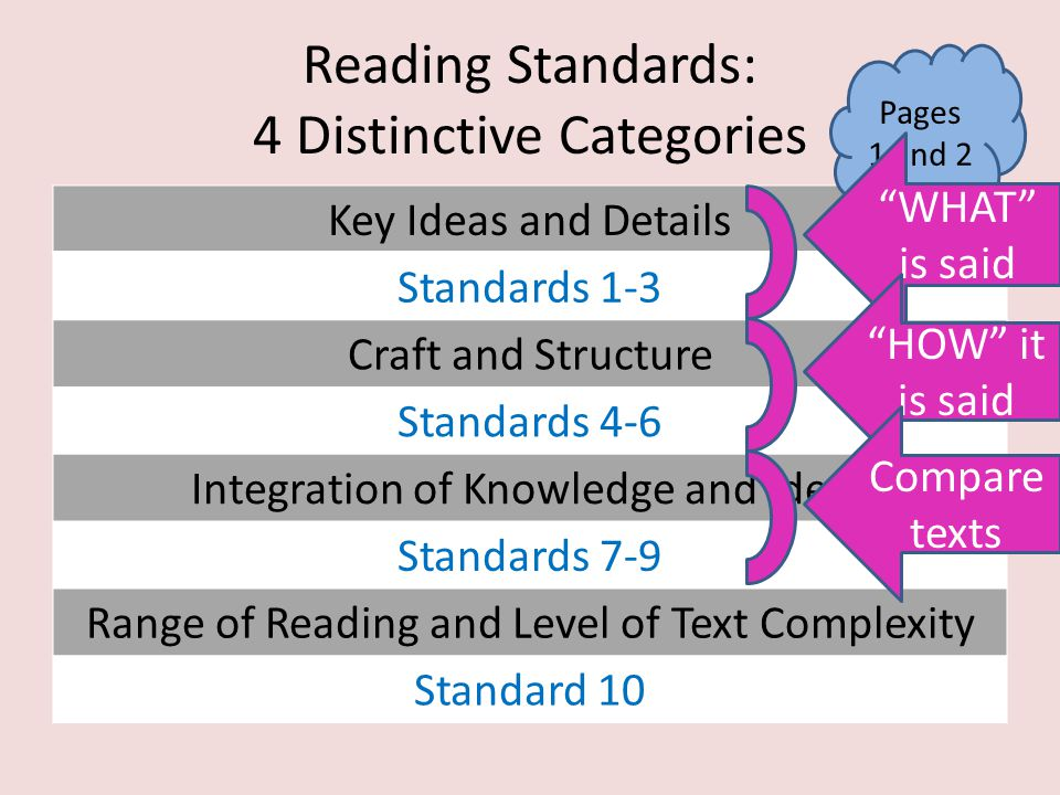 Reading Standards: 4 Distinctive Categories Key Ideas and Details Standards 1-3 Craft and Structure Standards 4-6 Integration of Knowledge and Ideas S