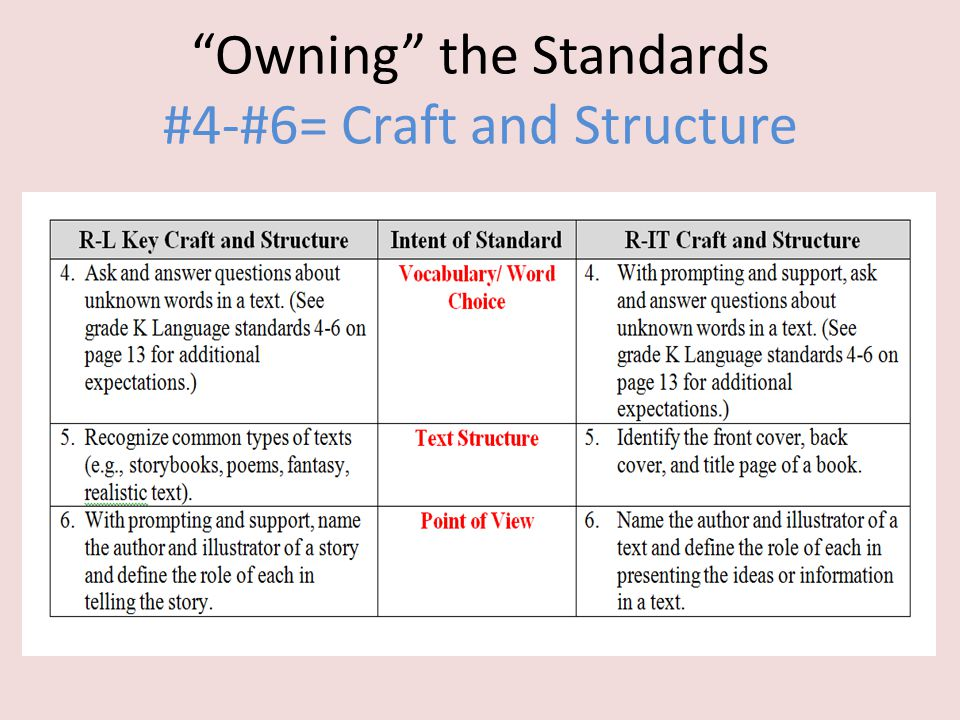 """""""Owning"""" the Standards #4-#6= Craft and Structure"""