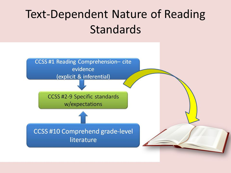 Text-Dependent Nature of Reading Standards