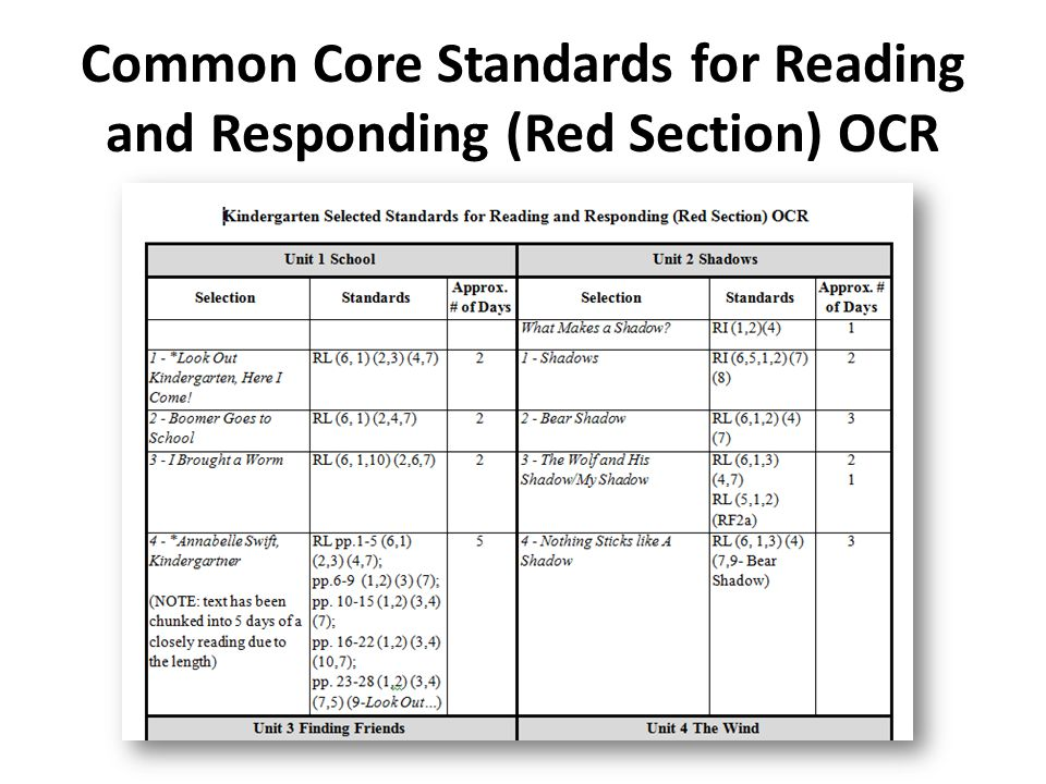 Common Core Standards for Reading and Responding (Red Section) OCR