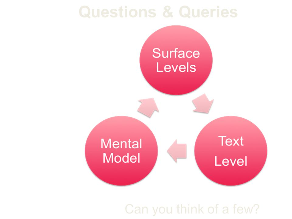 Questions & Queries Can you think of a few