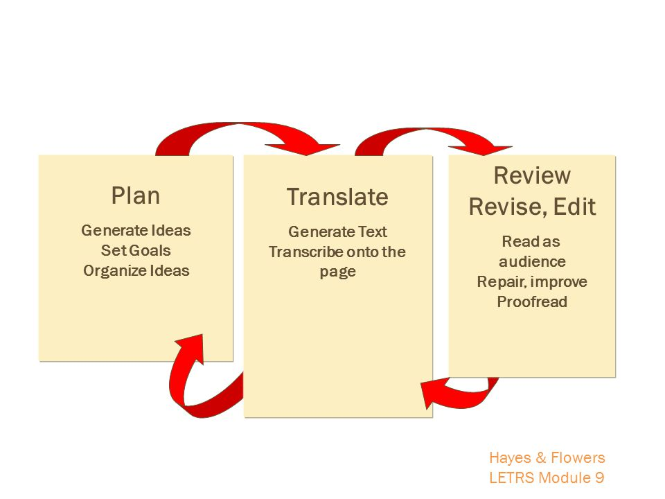 Plan Generate Ideas Set Goals Organize Ideas Review Revise, Edit Read as audience Repair, improve Proofread Translate Generate Text Transcribe onto the page Hayes & Flowers LETRS Module 9