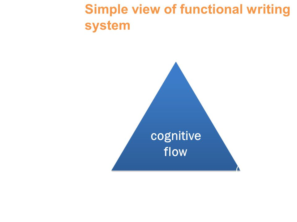 Simple view of functional writing system Berninger & Antman, 2003 cognitive flow cognitive flow Executive functions (self- regulation, planning, organizing..) Text generation (words, sentences, discourse) Transcription (handwriting, spelling, keyboarding)