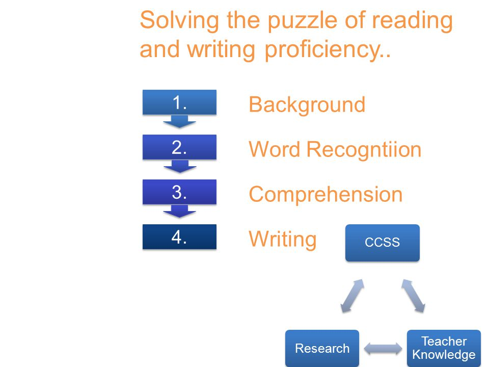 Background Word Recogntiion Comprehension Writing Solving the puzzle of reading and writing proficiency..