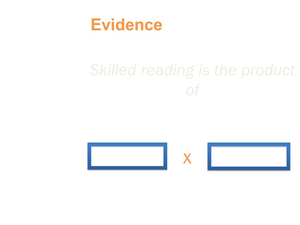 Skilled reading is the product of x Evidence