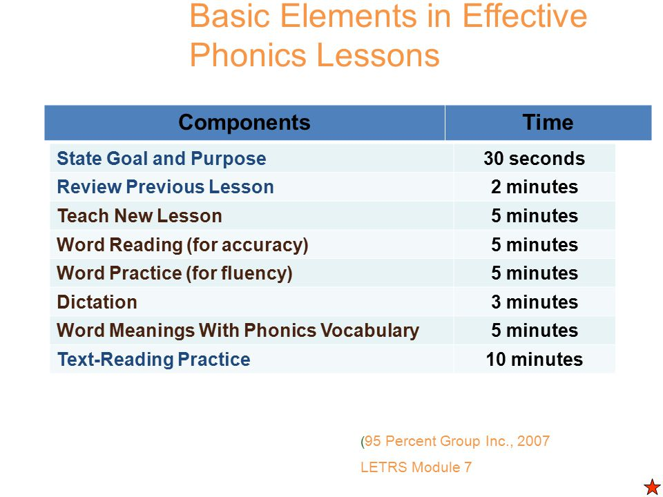 Basic Elements in Effective Phonics Lessons State Goal and Purpose30 seconds Review Previous Lesson2 minutes Teach New Lesson5 minutes Word Reading (for accuracy)5 minutes Word Practice (for fluency)5 minutes Dictation3 minutes Word Meanings With Phonics Vocabulary5 minutes Text-Reading Practice10 minutes ComponentsTime ( 95 Percent Group Inc., 2007 LETRS Module 7