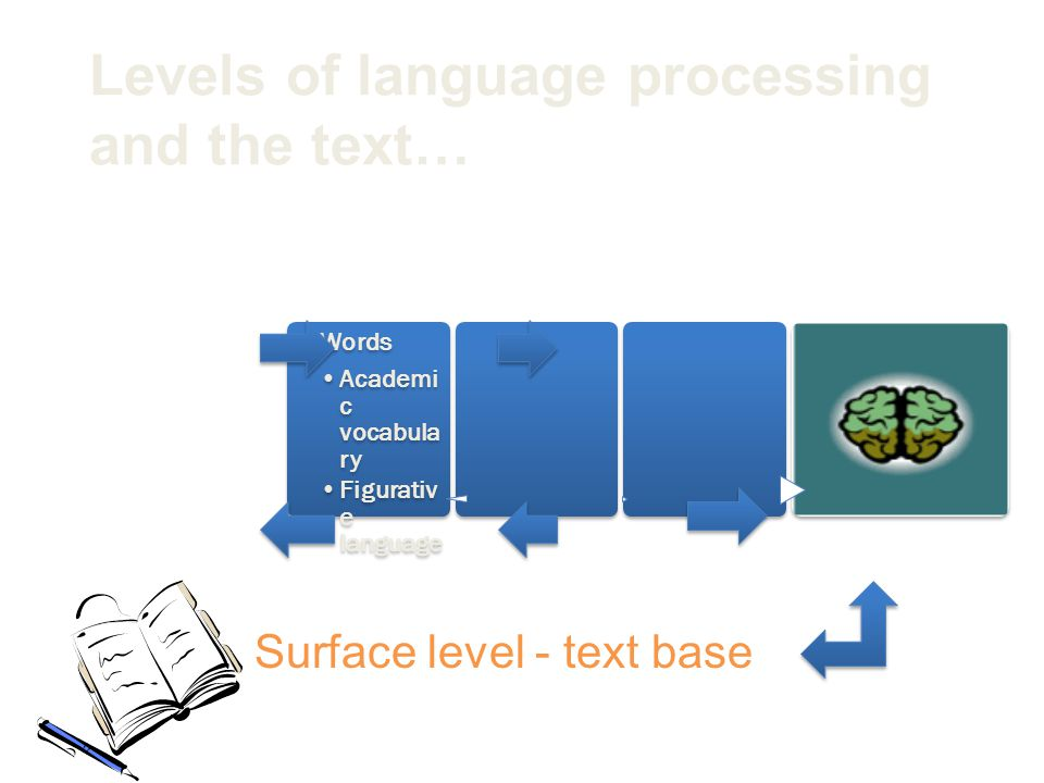 Levels of language processing and the text… Surface level - text base