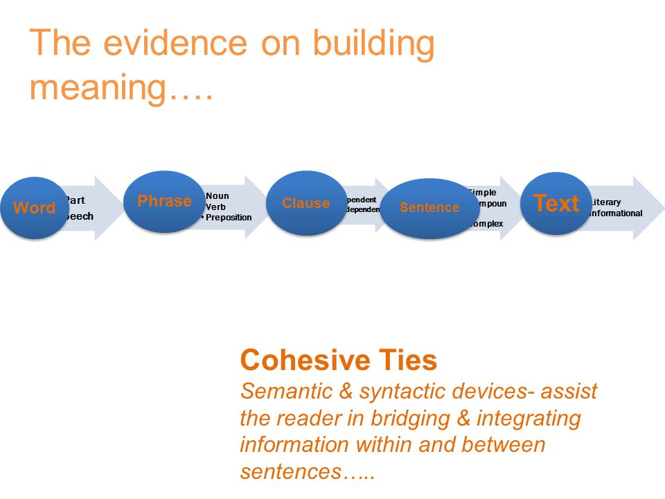 The evidence on building meaning….