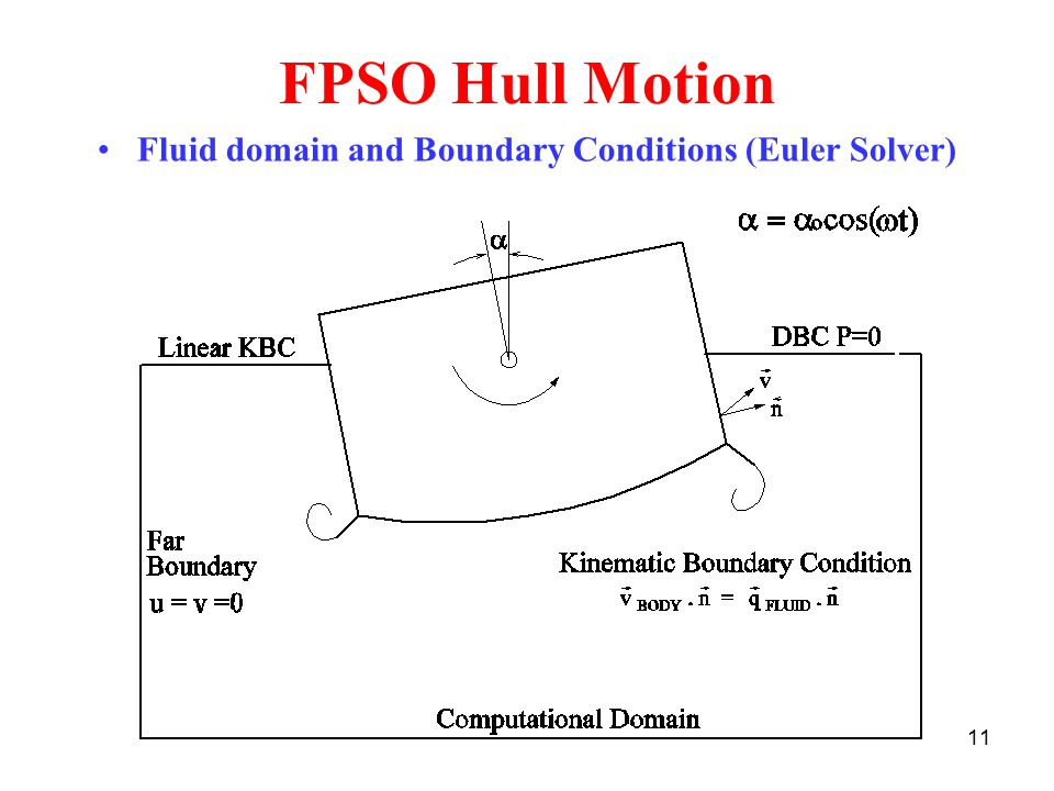 11 FPSO Hull Motion Fluid domain and Boundary Conditions (Euler Solver)