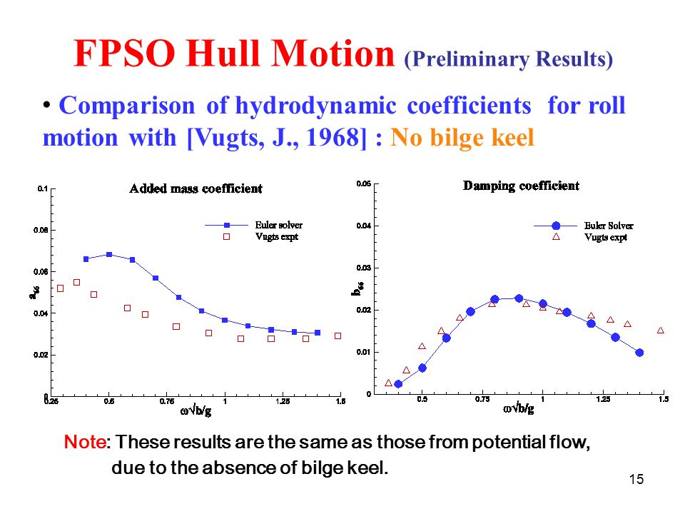 15 FPSO Hull Motion (Preliminary Results) Comparison of hydrodynamic coefficients for roll motion with [Vugts, J., 1968] : No bilge keel Note: These results are the same as those from potential flow, due to the absence of bilge keel.