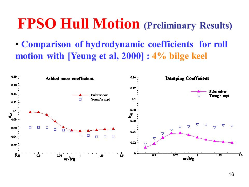 16 FPSO Hull Motion (Preliminary Results) Comparison of hydrodynamic coefficients for roll motion with [Yeung et al, 2000] : 4% bilge keel