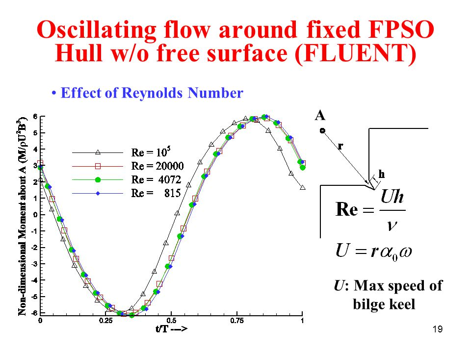 19 Oscillating flow around fixed FPSO Hull w/o free surface (FLUENT) U: Max speed of bilge keel A Effect of Reynolds Number