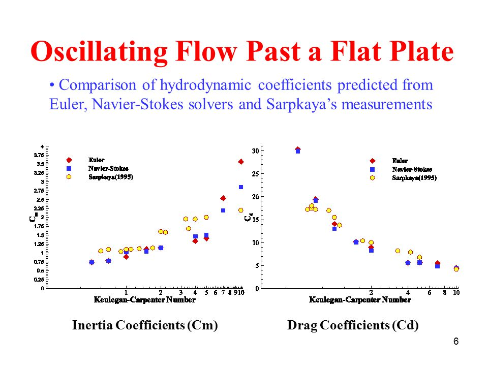 6 Oscillating Flow Past a Flat Plate Inertia Coefficients (Cm)Drag Coefficients (Cd) Comparison of hydrodynamic coefficients predicted from Euler, Navier-Stokes solvers and Sarpkaya's measurements