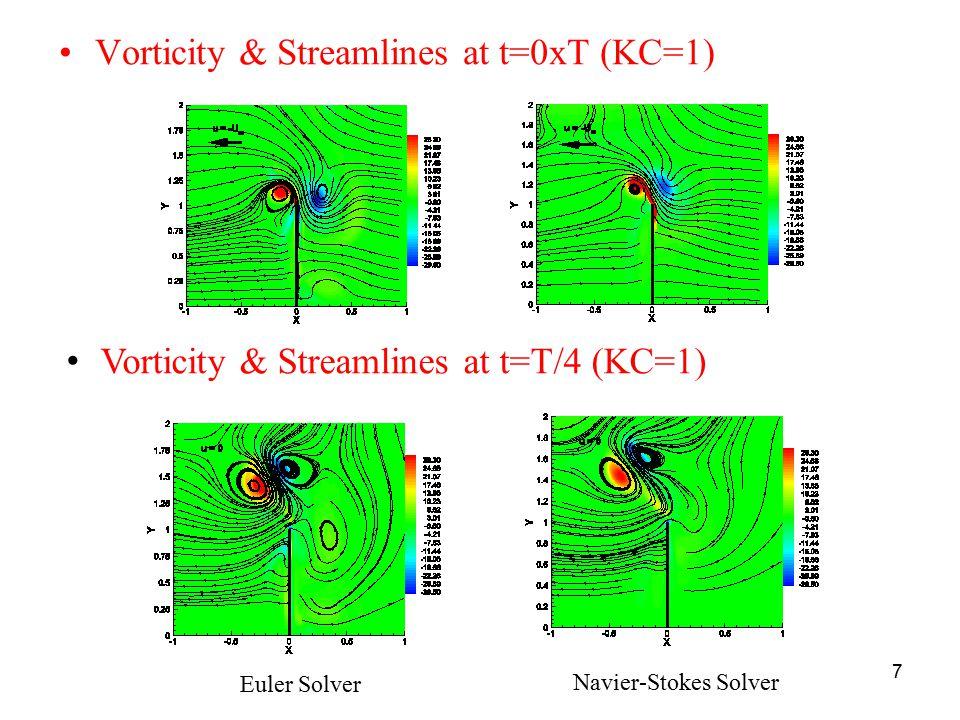 7 Vorticity & Streamlines at t=0xT (KC=1) Euler Solver Navier-Stokes Solver Vorticity & Streamlines at t=T/4 (KC=1)